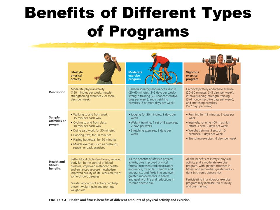Benefits of Different Types of Programs