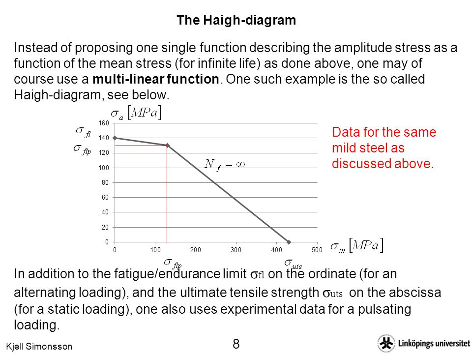 Kjell Simonsson 8 The Haigh-diagram Instead of proposing one single function describing the amplitude stress as a function of the mean stress (for infinite life) as done above, one may of course use a multi-linear function.