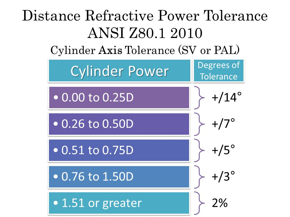 +/14 ° 0.00 to 0.25D +/7 ° 0.26 to 0.50D +/5 ° 0.51 to 0.75D +/3 ° 0.76 to 1.50D 2% 1.51 or greater Cylinder Axis Tolerance (SV or PAL) Cylinder Power Degrees of Tolerance Distance Refractive Power Tolerance ANSI Z80.1 2010