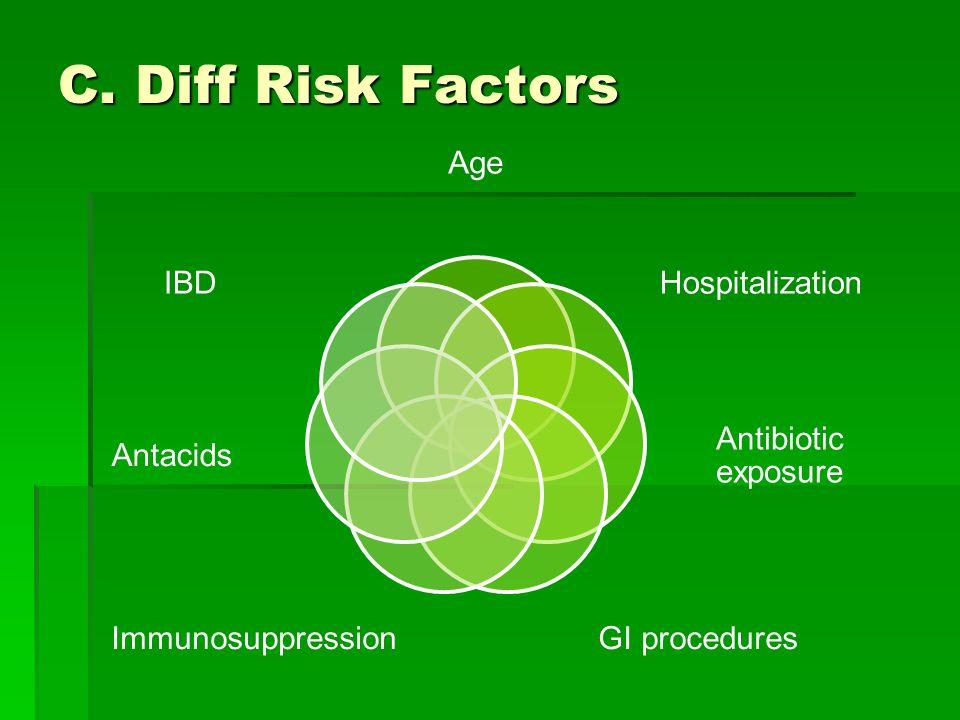C. Diff Risk Factors Age Hospitalization Antibiotic exposure GI proceduresImmunosuppression Antacids IBD