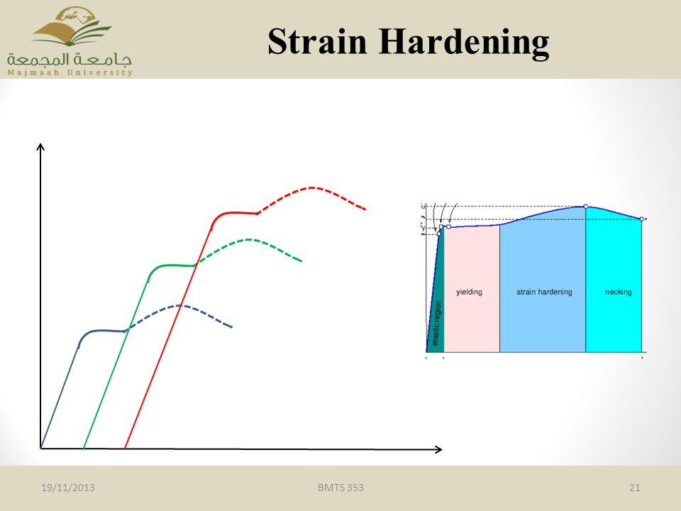 BMTS 35321 Strain Hardening 19/11/2013