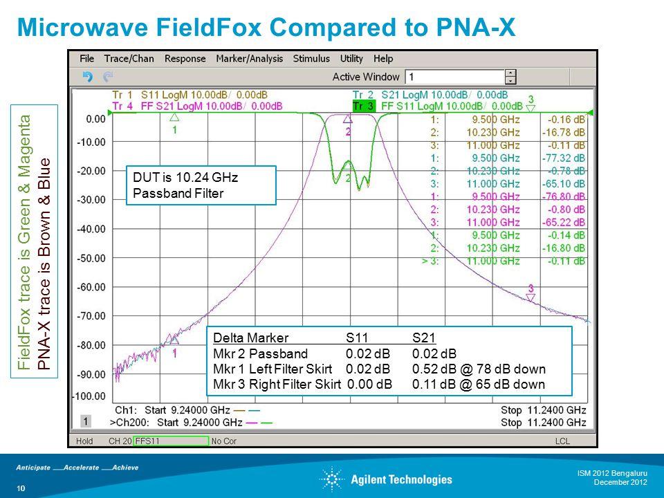 10 Microwave FieldFox Compared to PNA-X Delta MarkerS11S21 Mkr 2 Passband0.02 dB0.02 dB Mkr 1 Left Filter Skirt0.02 dB0.52 dB @ 78 dB down Mkr 3 Right