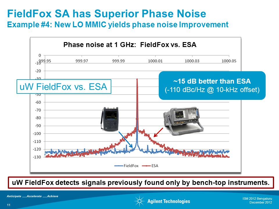 11 FieldFox SA has Superior Phase Noise Example #4: New LO MMIC yields phase noise Improvement 11 Phase noise at 1 GHz: FieldFox vs.