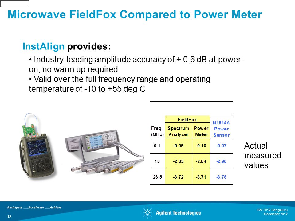 12 Actual measured values InstAlign provides: Industry-leading amplitude accuracy of ± 0.6 dB at power- on, no warm up required Valid over the full fr