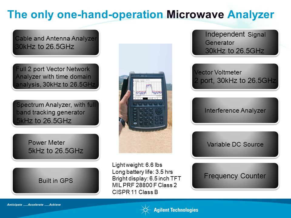 The only one-hand-operation Microwave Analyzer Cable and Antenna Analyzer 30kHz to 26.5GHz Cable and Antenna Analyzer 30kHz to 26.5GHz Full 2 port Vec