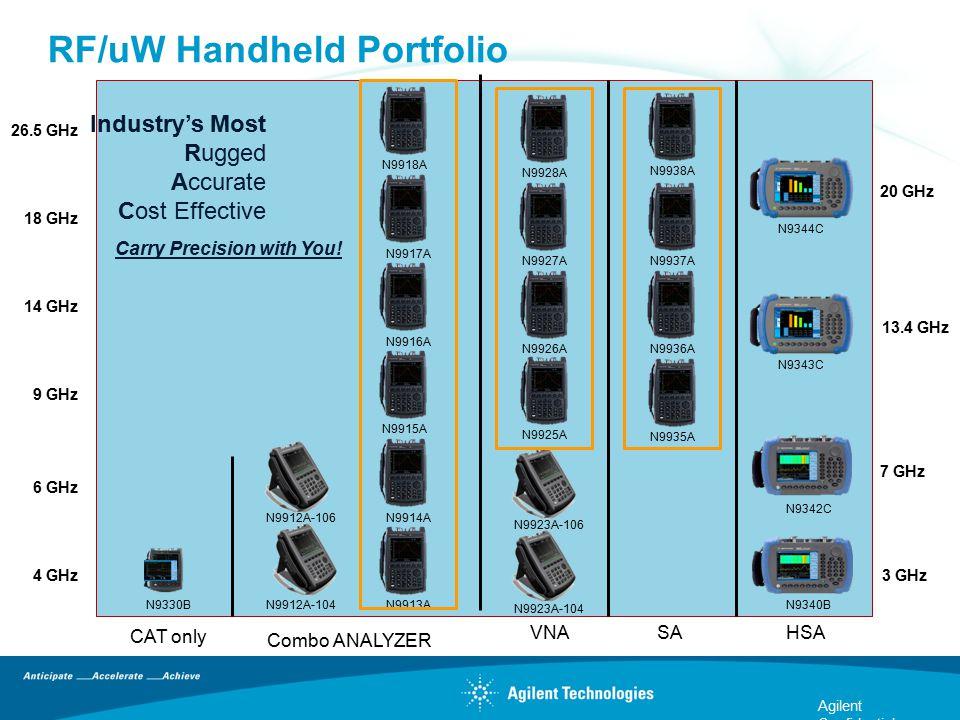9 GHz 14 GHz 18 GHz 26.5 GHz 4 GHz 6 GHz RF/uW Handheld Portfolio Agilent Confidential CAT only VNA Combo ANALYZER SAHSA 20 GHz 13.4 GHz 7 GHz 3 GHz N
