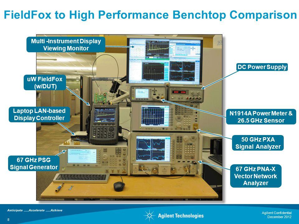 8 uW FieldFox (w/DUT) Laptop LAN-based Display Controller 67 GHz PSG Signal Generator Multi -Instrument Display Viewing Monitor DC Power Supply N1914A