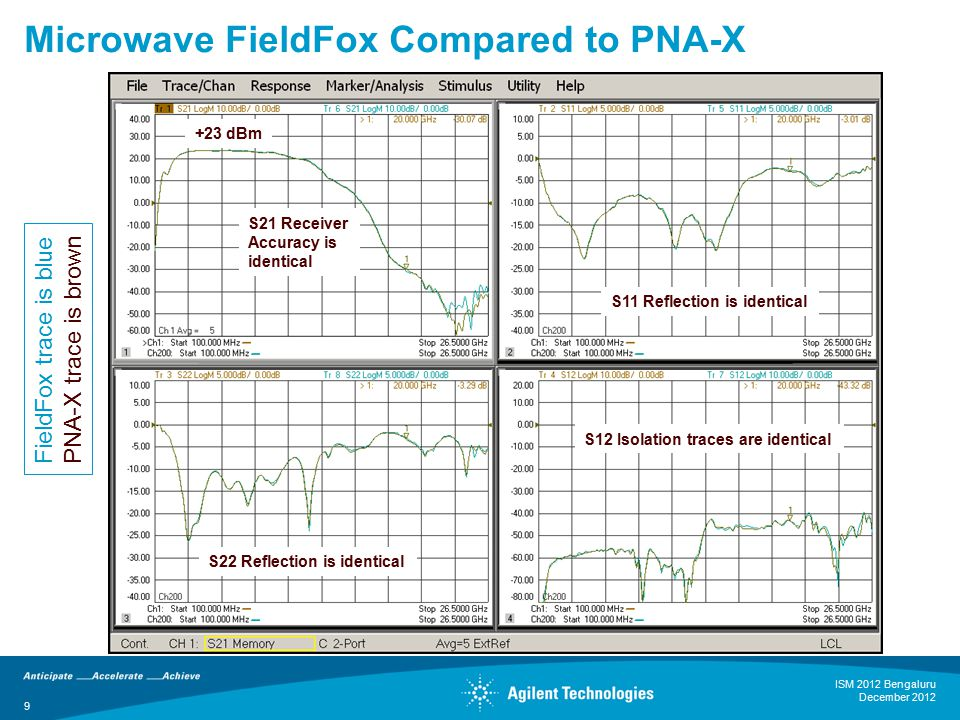 9 Microwave FieldFox Compared to PNA-X FieldFox trace is blue PNA-X trace is brown +23 dBm S21 Receiver Accuracy is identical S12 Isolation traces are identical S11 Reflection is identical S22 Reflection is identical ISM 2012 Bengaluru December 2012