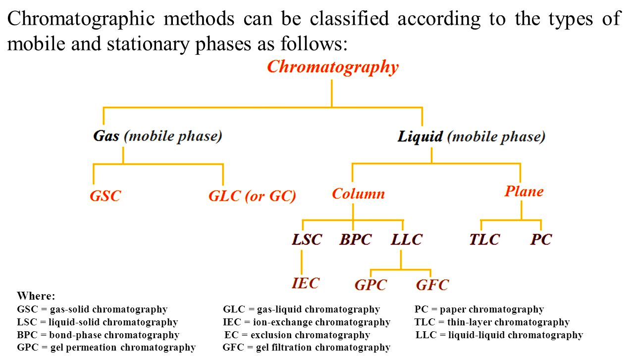 Chromatographic methods can be classified according to the types of mobile and stationary phases as follows: Where: GSC = gas-solid chromatography GLC = gas-liquid chromatography PC = paper chromatography LSC = liquid-solid chromatography IEC = ion-exchange chromatography TLC = thin-layer chromatography BPC = bond-phase chromatography EC = exclusion chromatography LLC = liquid-liquid chromatography GPC = gel permeation chromatography GFC = gel filtration chromatography