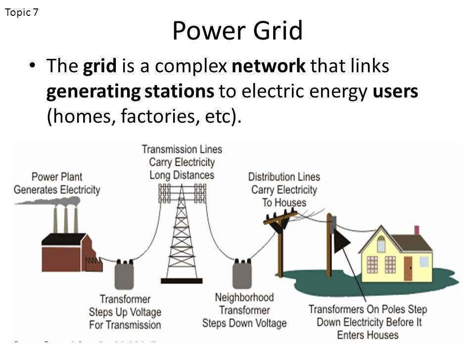 Power Grid The grid is a complex network that links generating stations to electric energy users (homes, factories, etc).