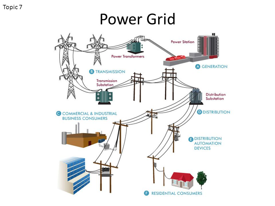 Power Grid Topic 7