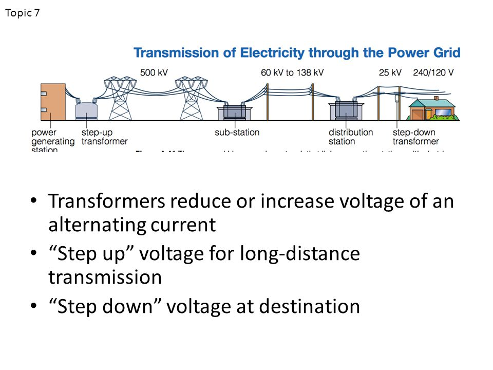 Transformers reduce or increase voltage of an alternating current Step up voltage for long-distance transmission Step down voltage at destination Topic 7