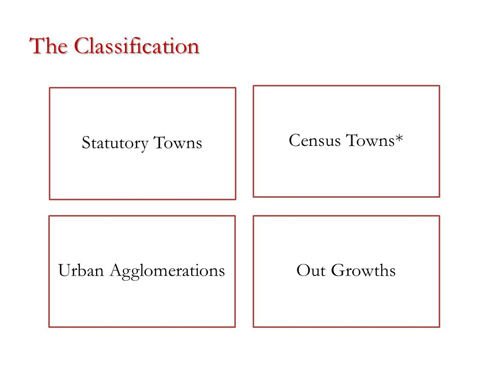 The Classification Statutory Towns Census Towns* Urban AgglomerationsOut Growths