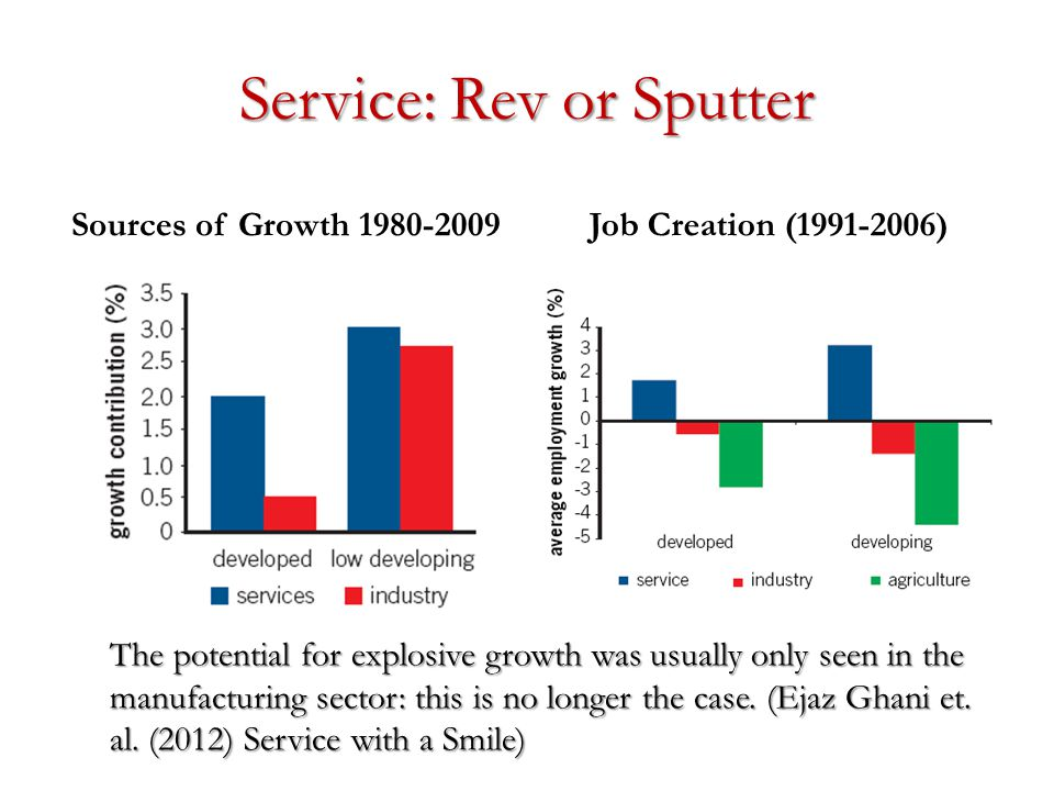 Service: Rev or Sputter Sources of Growth 1980-2009Job Creation (1991-2006) The potential for explosive growth was usually only seen in the manufacturing sector: this is no longer the case.