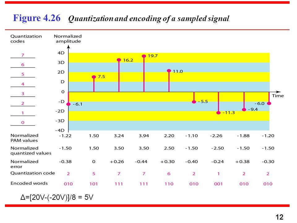 Figure 4.26 Quantization and encoding of a sampled signal 12 Δ=[20V-(-20V)]/8 = 5V