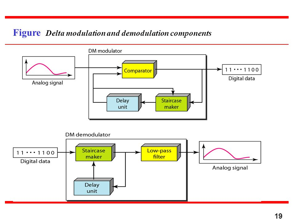 Figure Delta modulation and demodulation components 19