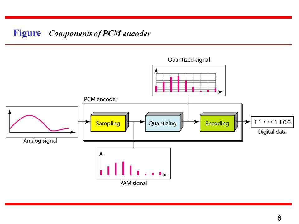 Figure Components of PCM encoder 6