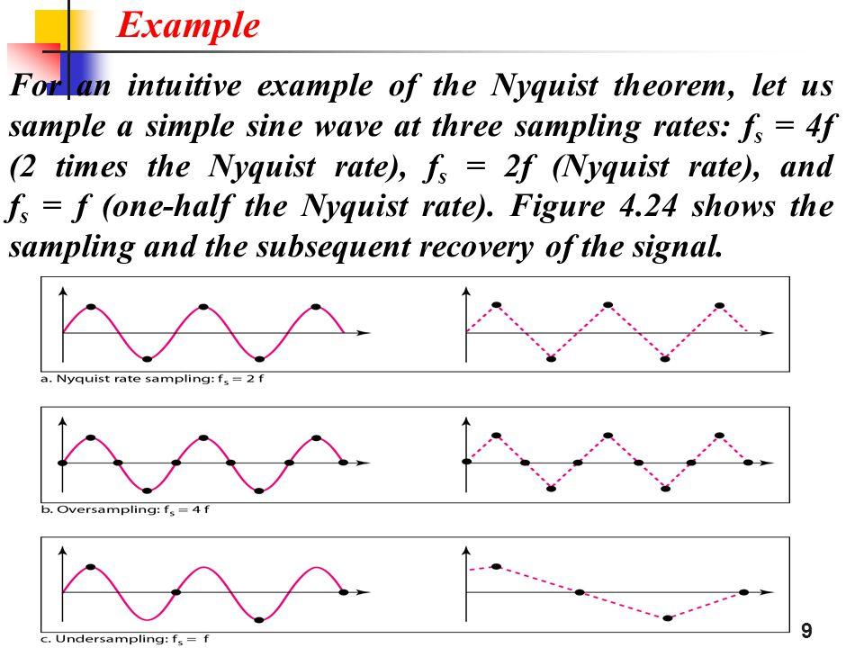 For an intuitive example of the Nyquist theorem, let us sample a simple sine wave at three sampling rates: f s = 4f (2 times the Nyquist rate), f s =