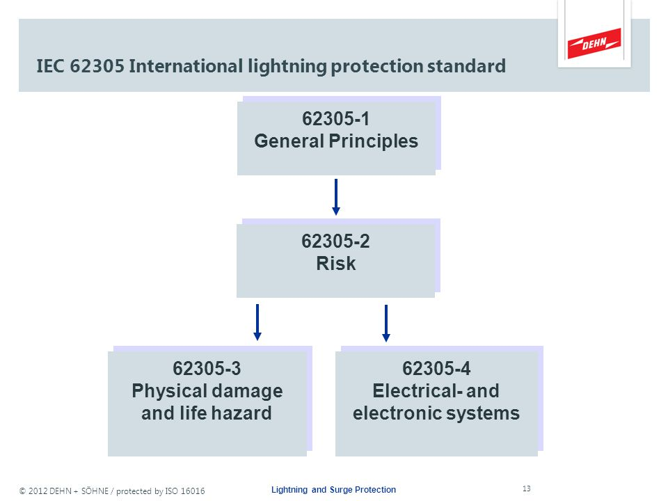 © 2012 DEHN + SÖHNE / protected by ISO 16016 Lightning and Surge Protection IEC 62305-1General Principles IEC 62305-2Risk Management IEC 62305-3Physic