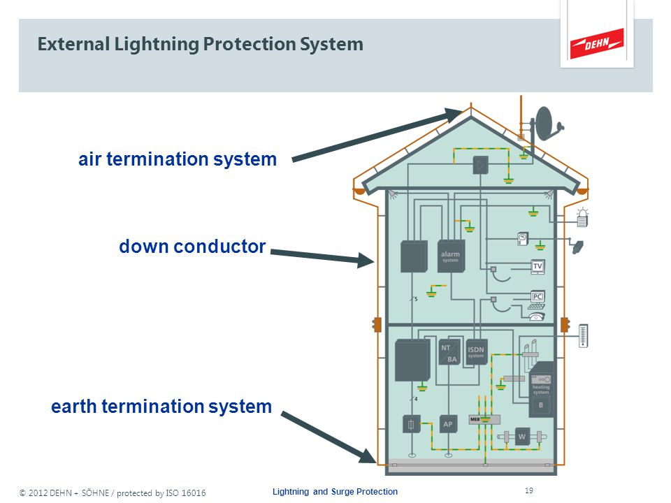 © 2012 DEHN + SÖHNE / protected by ISO 16016 External Lightning Protection System Air Termination System Downconductor Earth Termination System Lightn