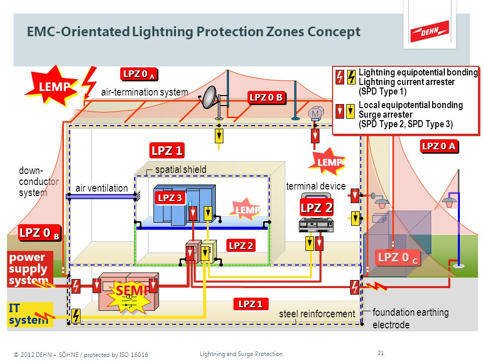 © 2012 DEHN + SÖHNE / protected by ISO 16016 EMC-orientated Lightning Protection Zones Concept Lightning and Surge Protection 20