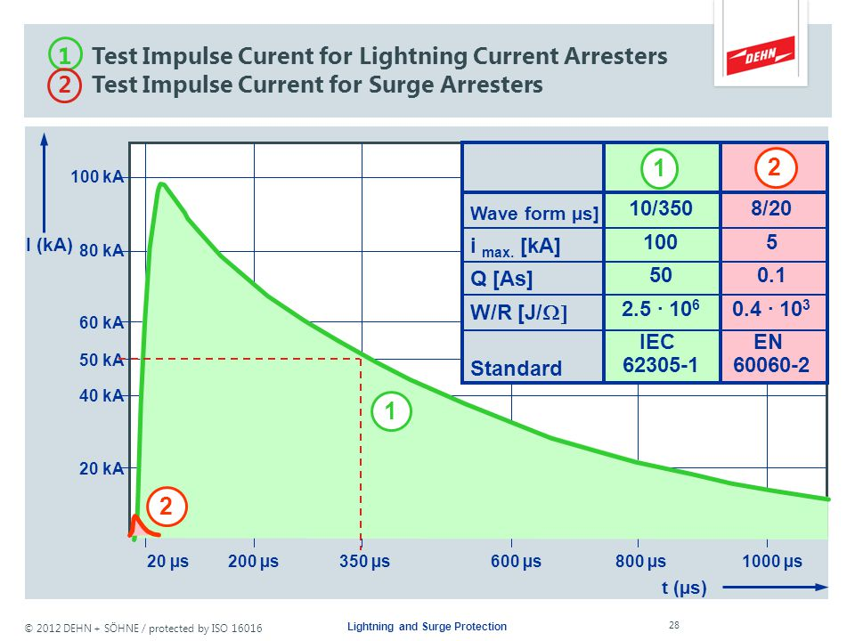 © 2012 DEHN + SÖHNE / protected by ISO 16016 Lightning and Surge Protection What is a Lightning Current Arrester installed into a Power Supply System