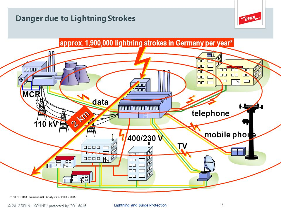 © 2012 DEHN + SÖHNE / protected by ISO 16016 Damage due to Lightning and Surges Lightning and Surge Protection 2