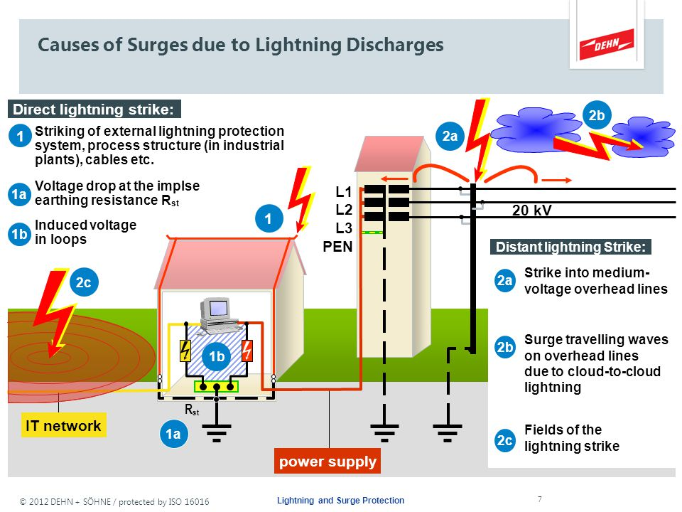 © 2012 DEHN + SÖHNE / protected by ISO 16016 Generation and Effects Lightning and Surge Protection 6