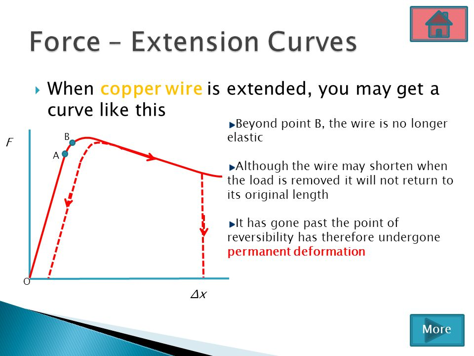  When copper wire is extended, you may get a curve like this ΔxΔx F A B O Beyond point B, the wire is no longer elastic Although the wire may shorten