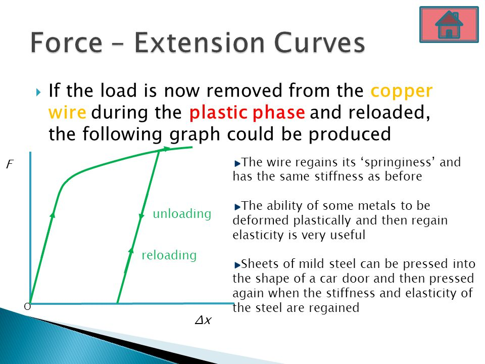  If the load is now removed from the copper wire during the plastic phase and reloaded, the following graph could be produced F ΔxΔx O reloading unlo