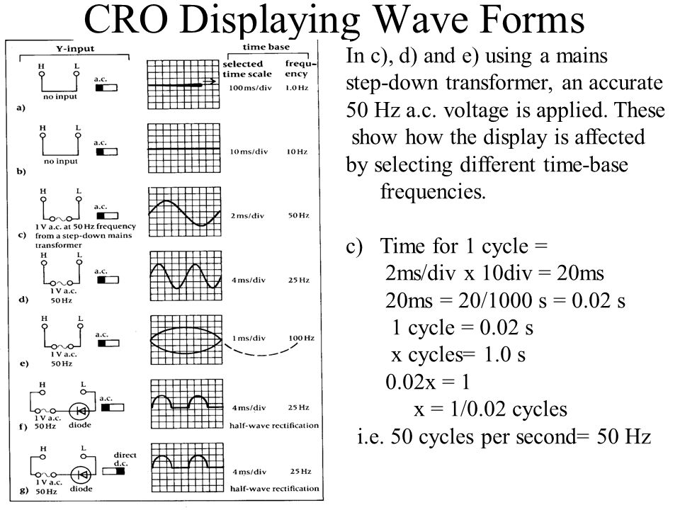 CRO Displaying Wave Forms In c), d) and e) using a mains step-down transformer, an accurate 50 Hz a.c. voltage is applied. These show how the display