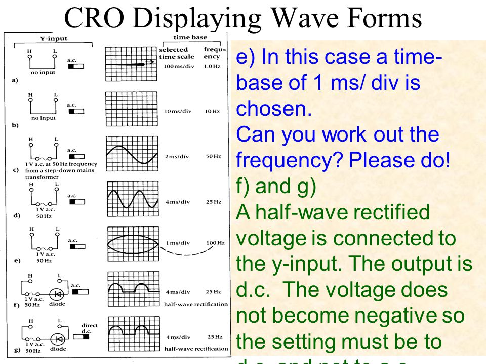 CRO Displaying Wave Forms e) In this case a time- base of 1 ms/ div is chosen. Can you work out the frequency? Please do! f) and g) A half-wave rectif
