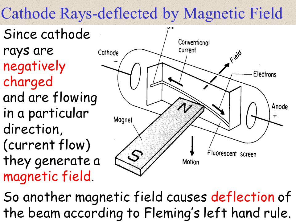 Cathode rays-deflected by electric field Electrons from the hot cathode are accelerated toward an anode and emerges as a flat thin beam on a fluorescence screen.