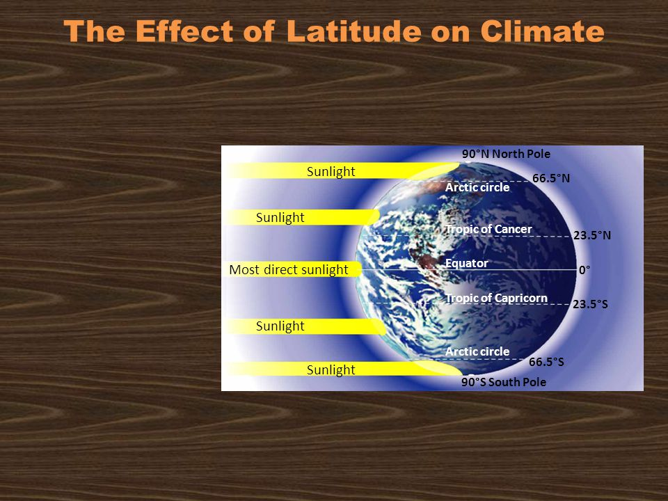 Sunlight Most direct sunlight Sunlight 90°N North Pole 66.5°N 23.5°N 0° 23.5°S 66.5°S 90°S South Pole Arctic circle Tropic of Cancer Equator Tropic of