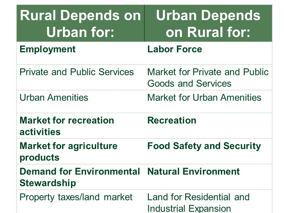 28 Rural Depends on Urban for: Urban Depends on Rural for: EmploymentLabor Force Private and Public ServicesMarket for Private and Public Goods and Services Urban AmenitiesMarket for Urban Amenities Market for recreation activities Recreation Market for agriculture products Food Safety and Security Demand for Environmental Stewardship Natural Environment Property taxes/land marketLand for Residential and Industrial Expansion