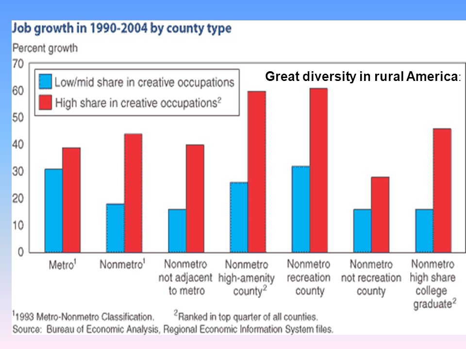 41 Great diversity in rural America :