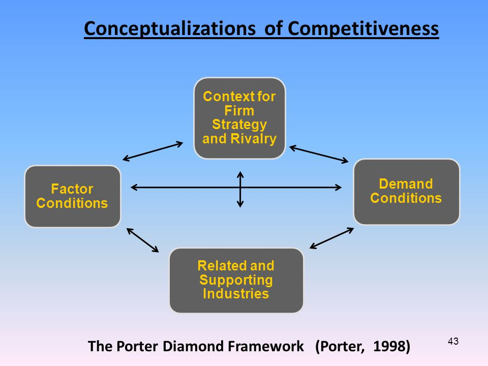 43 Context for Firm Strategy and Rivalry Demand Conditions Related and Supporting Industries Factor Conditions Conceptualizations of Competitiveness The Porter Diamond Framework (Porter, 1998)