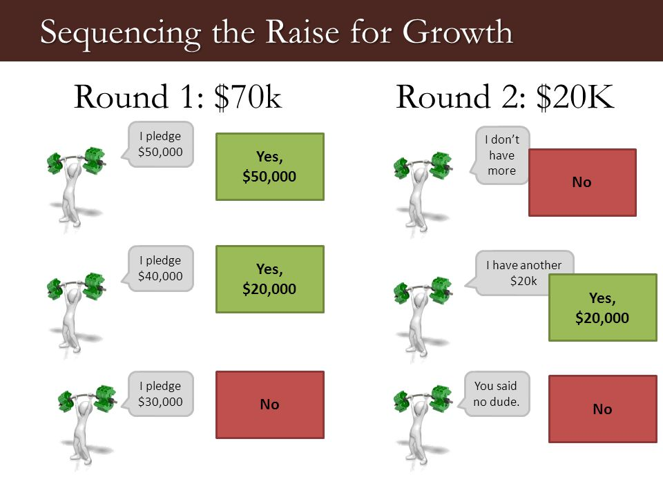 Sequencing the Raise for Growth I pledge $50,000 I pledge $40,000 I pledge $30,000 Round 1: $70k Yes, $50,000 Yes, $20,000 No Round 2: $20K I don't have more I have another $20k You said no dude.