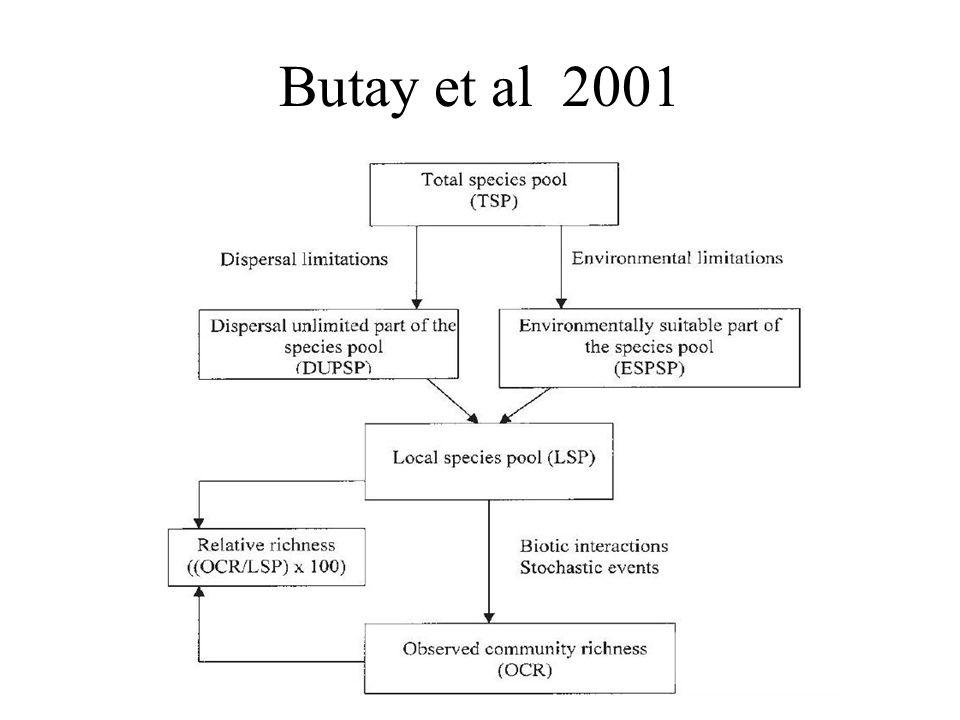 Butay et al 2001