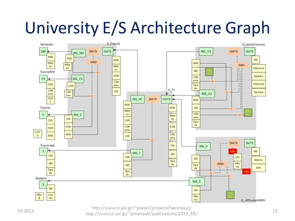 University E/S Architecture Graph ER 2013 http://www.cs.uoi.gr/~pvassil/projects/hecataeus/ http://www.cs.uoi.gr/~pmanousi/publications/2013_ER/ 12
