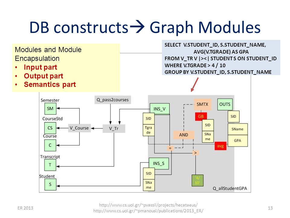 DB constructs  Graph Modules ER 2013 http://www.cs.uoi.gr/~pvassil/projects/hecataeus/ http://www.cs.uoi.gr/~pmanousi/publications/2013_ER/ 13 Modules and Module Encapsulation Input part Output part Semantics part SELECT V.STUDENT_ID, S.STUDENT_NAME, AVG(V.TGRADE) AS GPA FROM V_TR V |><| STUDENT S ON STUDENT_ID WHERE V.TGRADE > 4 / 10 GROUP BY V.STUDENT_ID, S.STUDENT_NAME