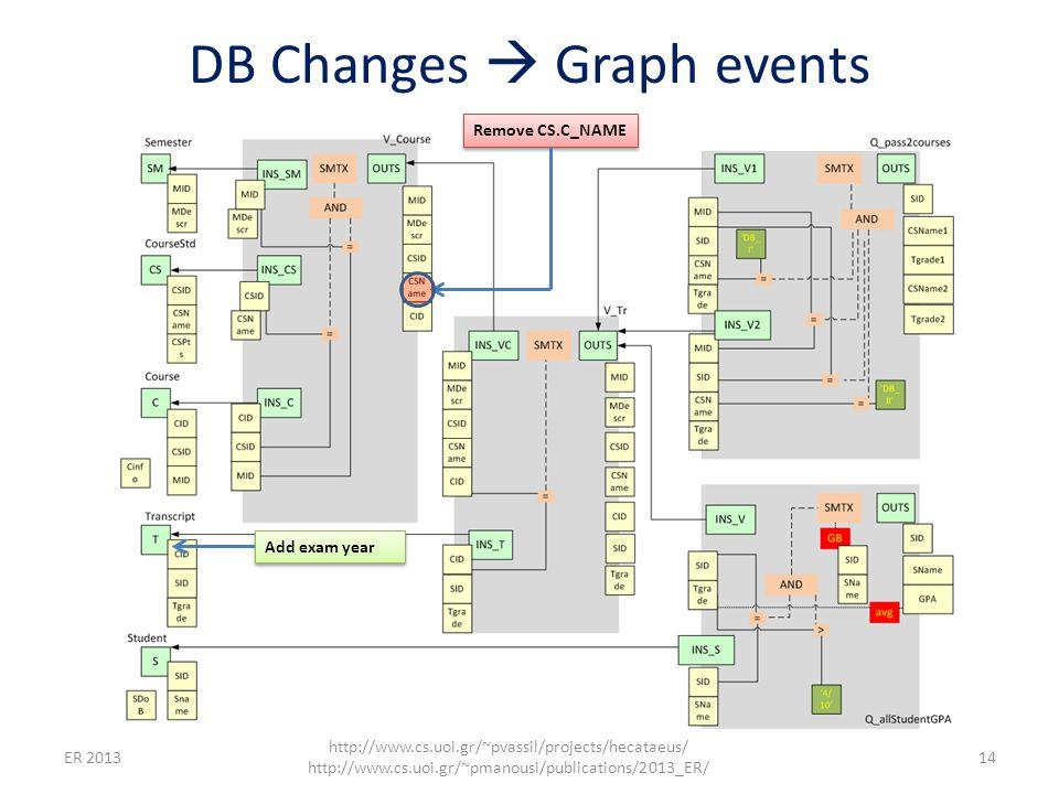 DB Changes  Graph events ER 2013 http://www.cs.uoi.gr/~pvassil/projects/hecataeus/ http://www.cs.uoi.gr/~pmanousi/publications/2013_ER/ 14 Remove CS.C_NAME Add exam year