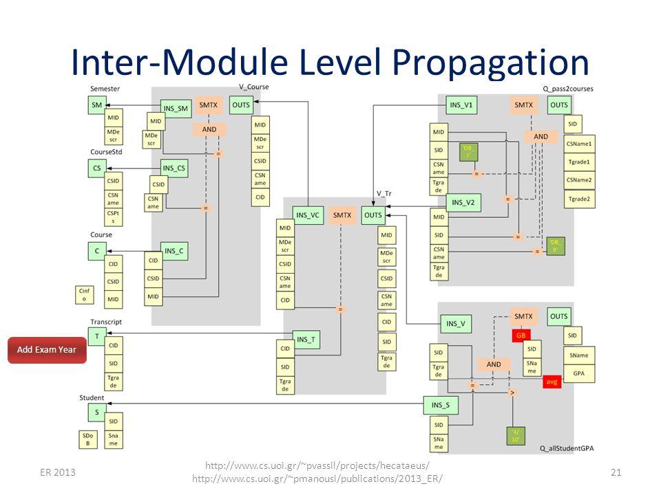 Inter-Module Level Propagation ER 2013 http://www.cs.uoi.gr/~pvassil/projects/hecataeus/ http://www.cs.uoi.gr/~pmanousi/publications/2013_ER/ 21 Add Exam Year