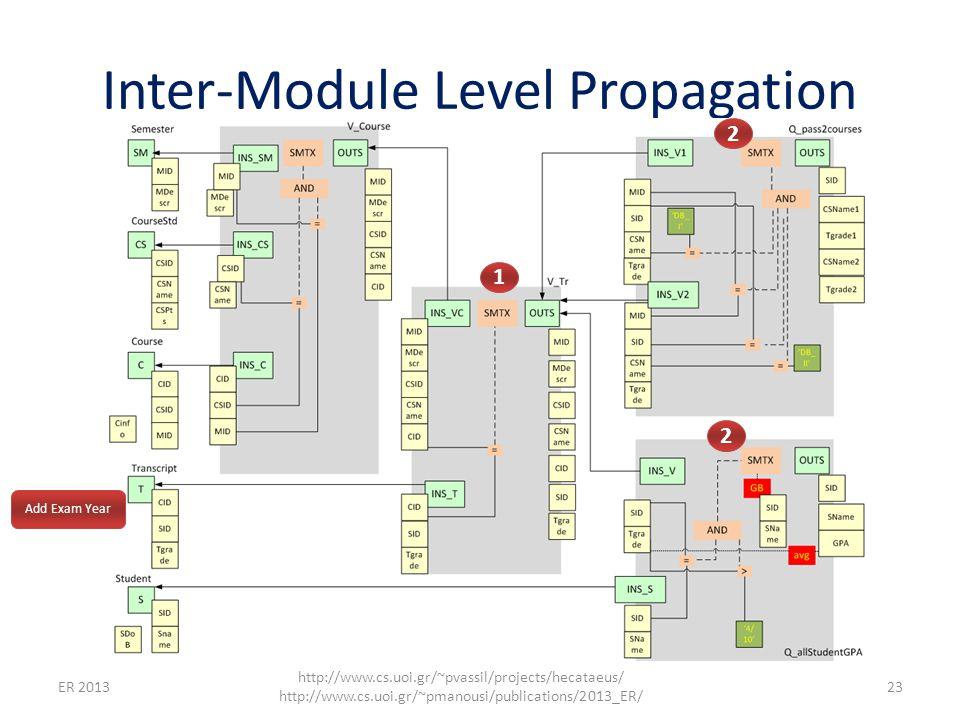 Inter-Module Level Propagation ER 2013 http://www.cs.uoi.gr/~pvassil/projects/hecataeus/ http://www.cs.uoi.gr/~pmanousi/publications/2013_ER/ 23 Add Exam Year 1 2 2
