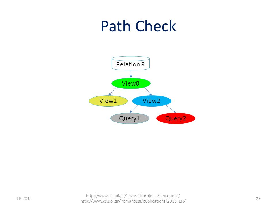 Path Check ER 2013 http://www.cs.uoi.gr/~pvassil/projects/hecataeus/ http://www.cs.uoi.gr/~pmanousi/publications/2013_ER/ 29 Relation R View0 View1View2 Query1Query2