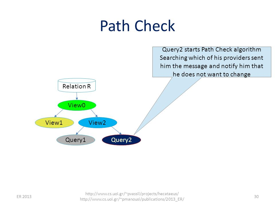 Path Check ER 2013 http://www.cs.uoi.gr/~pvassil/projects/hecataeus/ http://www.cs.uoi.gr/~pmanousi/publications/2013_ER/ 30 Query2 starts Path Check algorithm Searching which of his providers sent him the message and notify him that he does not want to change Relation R View0 View1View2 Query1Query2