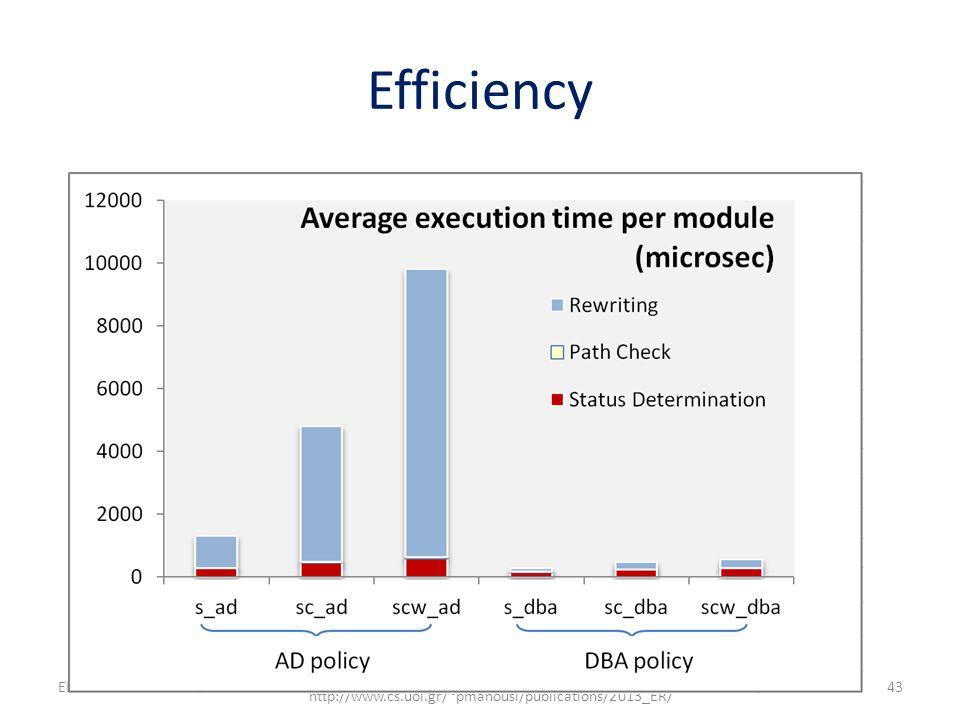 Efficiency 43 http://www.cs.uoi.gr/~pvassil/projects/hecataeus/ http://www.cs.uoi.gr/~pmanousi/publications/2013_ER/ ER 2013