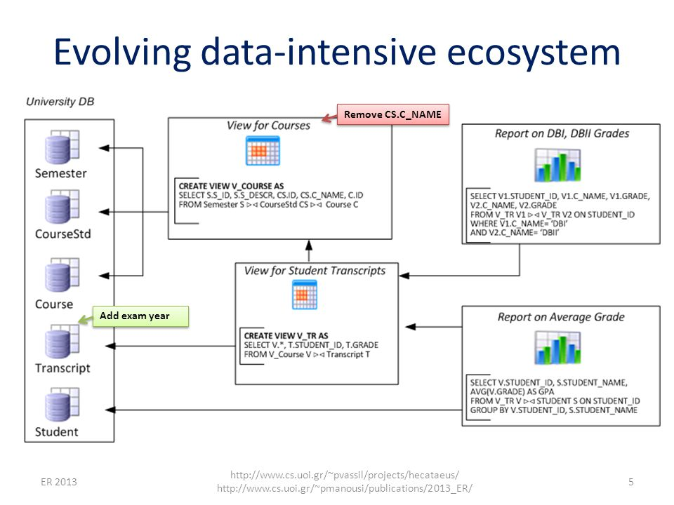 6 http://www.cs.uoi.gr/~pvassil/projects/hecataeus/ http://www.cs.uoi.gr/~pmanousi/publications/2013_ER/ ER 2013 Evolving data-intensive ecosystem Remove CS.C_NAME Add exam year The impact can be syntactical (causing crashes) Syntactically invalid