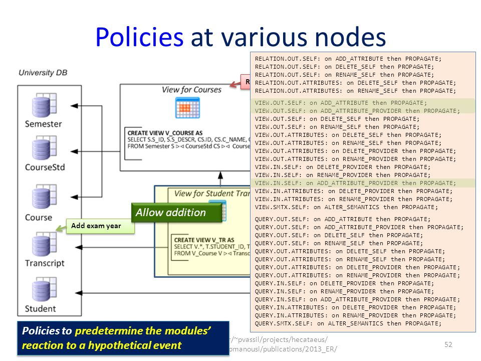 52 http://www.cs.uoi.gr/~pvassil/projects/hecataeus/ http://www.cs.uoi.gr/~pmanousi/publications/2013_ER/ ER 2013 Policies at various nodes Remove CS.C_NAME Add exam year Allow addition Allow deletion Policies to predetermine the modules' reaction to a hypothetical event RELATION.OUT.SELF: on ADD_ATTRIBUTE then PROPAGATE; RELATION.OUT.SELF: on DELETE_SELF then PROPAGATE; RELATION.OUT.SELF: on RENAME_SELF then PROPAGATE; RELATION.OUT.ATTRIBUTES: on DELETE_SELF then PROPAGATE; RELATION.OUT.ATTRIBUTES: on RENAME_SELF then PROPAGATE; VIEW.OUT.SELF: on ADD_ATTRIBUTE then PROPAGATE; VIEW.OUT.SELF: on ADD_ATTRIBUTE_PROVIDER then PROPAGATE; VIEW.OUT.SELF: on DELETE_SELF then PROPAGATE; VIEW.OUT.SELF: on RENAME_SELF then PROPAGATE; VIEW.OUT.ATTRIBUTES: on DELETE_SELF then PROPAGATE; VIEW.OUT.ATTRIBUTES: on RENAME_SELF then PROPAGATE; VIEW.OUT.ATTRIBUTES: on DELETE_PROVIDER then PROPAGATE; VIEW.OUT.ATTRIBUTES: on RENAME_PROVIDER then PROPAGATE; VIEW.IN.SELF: on DELETE_PROVIDER then PROPAGATE; VIEW.IN.SELF: on RENAME_PROVIDER then PROPAGATE; VIEW.IN.SELF: on ADD_ATTRIBUTE_PROVIDER then PROPAGATE; VIEW.IN.ATTRIBUTES: on DELETE_PROVIDER then PROPAGATE; VIEW.IN.ATTRIBUTES: on RENAME_PROVIDER then PROPAGATE; VIEW.SMTX.SELF: on ALTER_SEMANTICS then PROPAGATE; QUERY.OUT.SELF: on ADD_ATTRIBUTE then PROPAGATE; QUERY.OUT.SELF: on ADD_ATTRIBUTE_PROVIDER then PROPAGATE; QUERY.OUT.SELF: on DELETE_SELF then PROPAGATE; QUERY.OUT.SELF: on RENAME_SELF then PROPAGATE; QUERY.OUT.ATTRIBUTES: on DELETE_SELF then PROPAGATE; QUERY.OUT.ATTRIBUTES: on RENAME_SELF then PROPAGATE; QUERY.OUT.ATTRIBUTES: on DELETE_PROVIDER then PROPAGATE; QUERY.OUT.ATTRIBUTES: on RENAME_PROVIDER then PROPAGATE; QUERY.IN.SELF: on DELETE_PROVIDER then PROPAGATE; QUERY.IN.SELF: on RENAME_PROVIDER then PROPAGATE; QUERY.IN.SELF: on ADD_ATTRIBUTE_PROVIDER then PROPAGATE; QUERY.IN.ATTRIBUTES: on DELETE_PROVIDER then PROPAGATE; QUERY.IN.ATTRIBUTES: on RENAME_PROVIDER then PROPAGATE; QUERY.SMTX.SELF: on ALTER_SEMANTICS then PROPA
