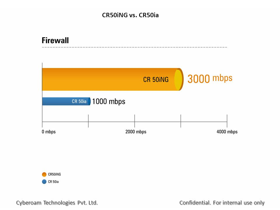 CR50iNG vs. CR50ia Confidential. For internal use only Cyberoam Technologies Pvt. Ltd.